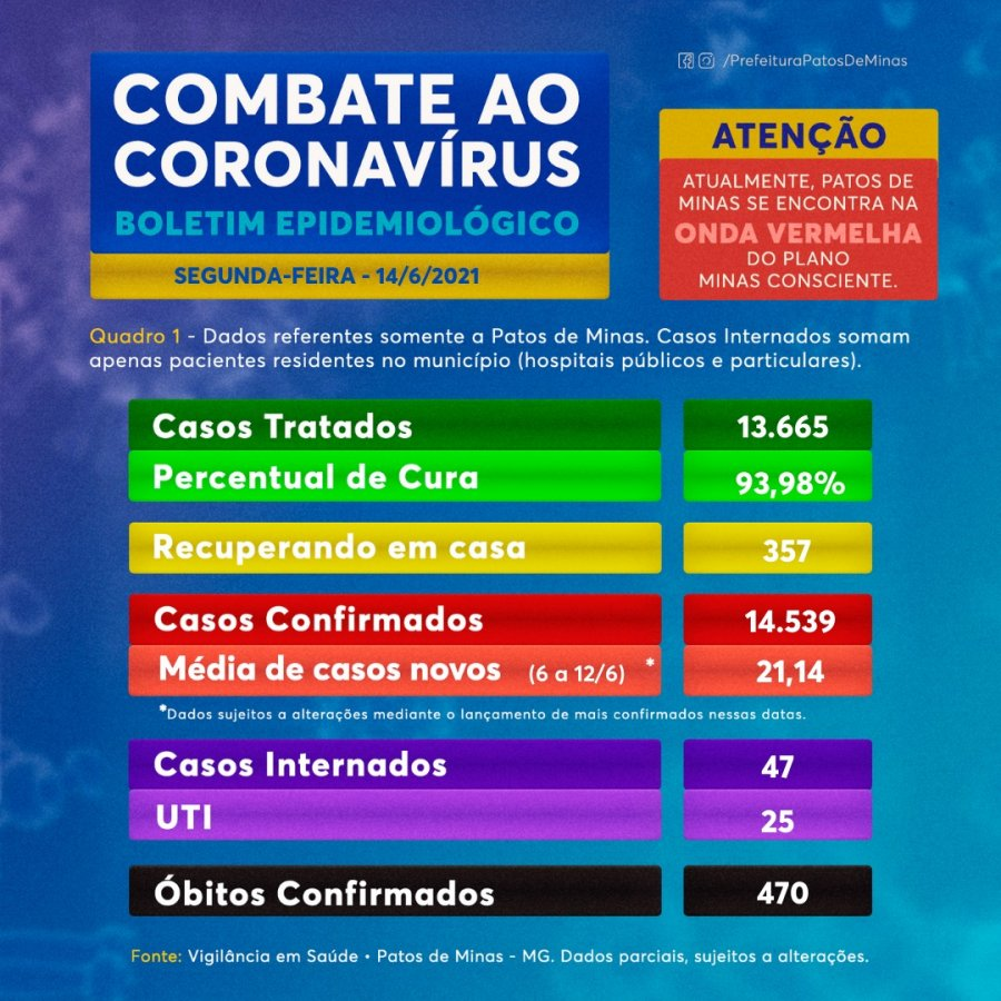 Patos de Minas tem 2 mortes por Covid, entre elas de um jovem de 26 anos