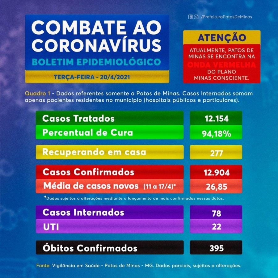 Boletim traz 21 novos casos e uma morte por covid-19 em Patos de Minas