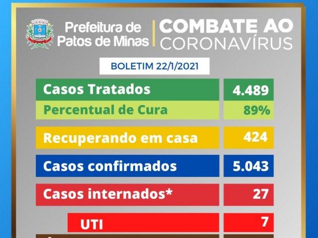 62 casos da Covid-19 são registrados em Patos e número de infectados chega a 5.043
