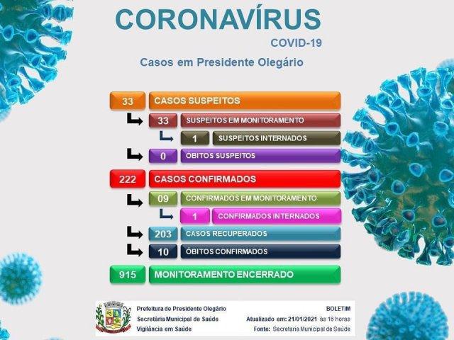 Presidente Olegário registra a 11ª morte por covid-19
