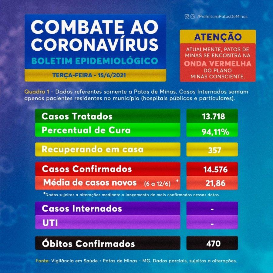 Covid-19: Informe epidemiológico desta terça-feira traz 37 novos casos