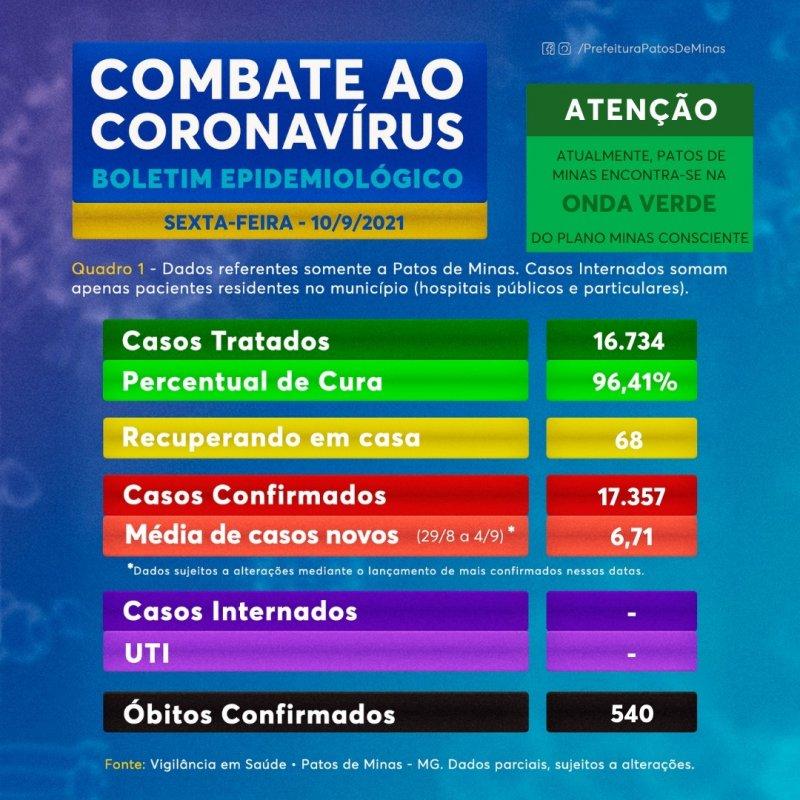 Confira o boletim do coronavírus desta sexta-feira (10)