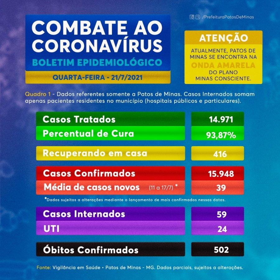 Boletim de hoje traz mais 117 confirmações da covid-19 em Patos