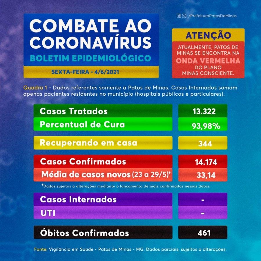 Covid-19: Boletim de hoje traz 55 novos casos