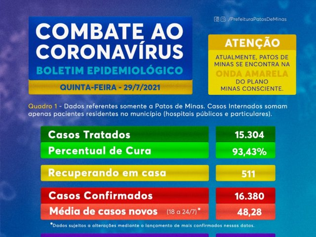 Mais três óbitos por coronavírus são adicionados no boletim desta quinta-feira