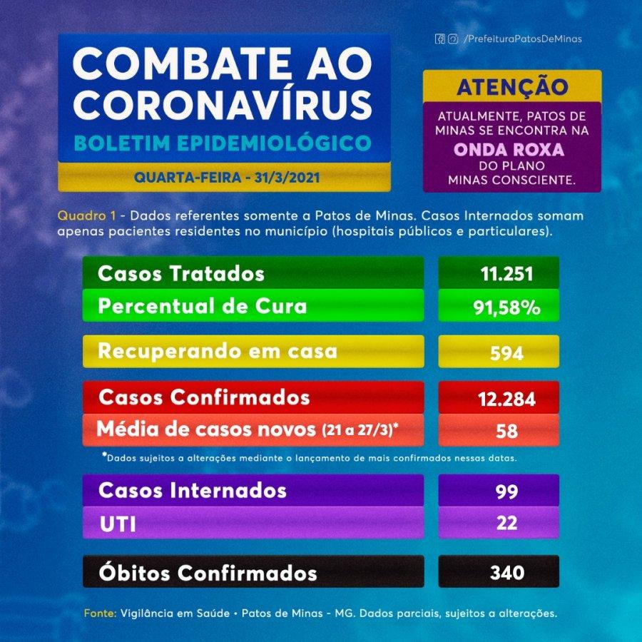 Covid-19: Três novas mortes são contabilizadas no boletim desta quarta-feira
