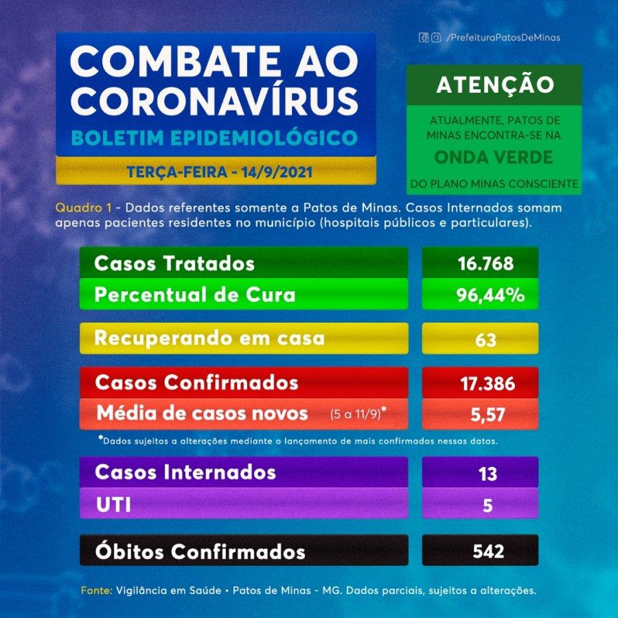 Boletim confirma mais uma morte por Covid-19 em Patos de Minas