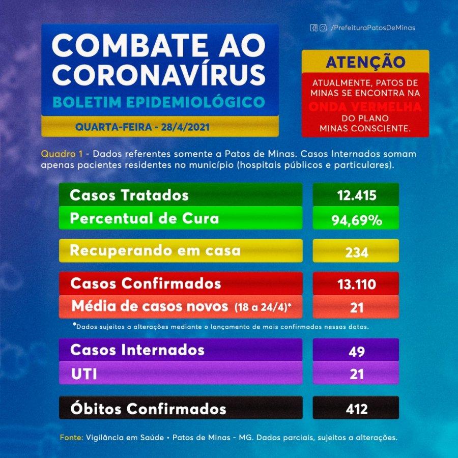 Covid-19: boletim de hoje traz 45 novos casos e mais uma morte confirmada