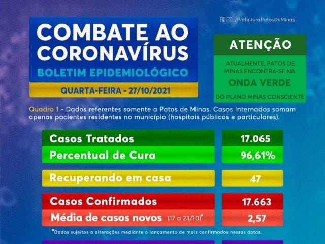 Boletim registra mais dois óbitos por Covid-19 em Patos de Minas