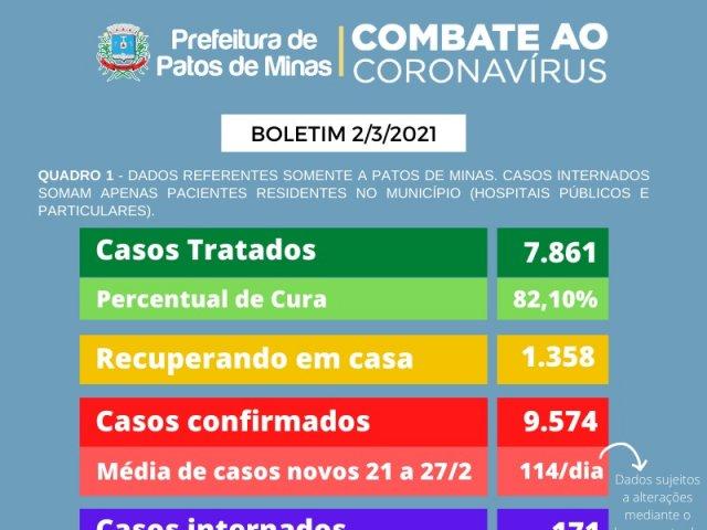 Patos confirma mais 10 mortes por covid-19 e 184 novos casos da doença