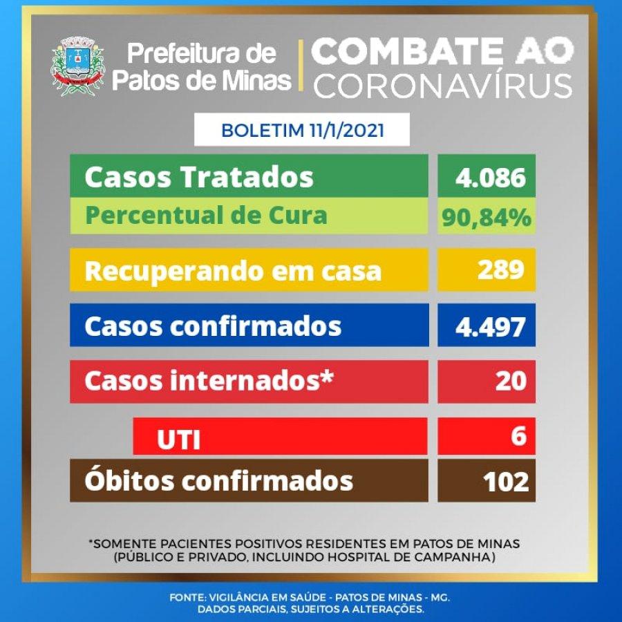 Patos de Minas já registrou 4.497 casos de Covid-19