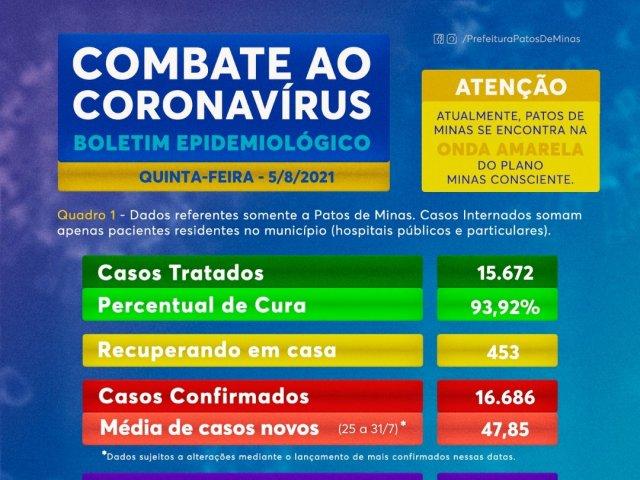 Boletim de hoje traz 62 novos casos de coronavírus