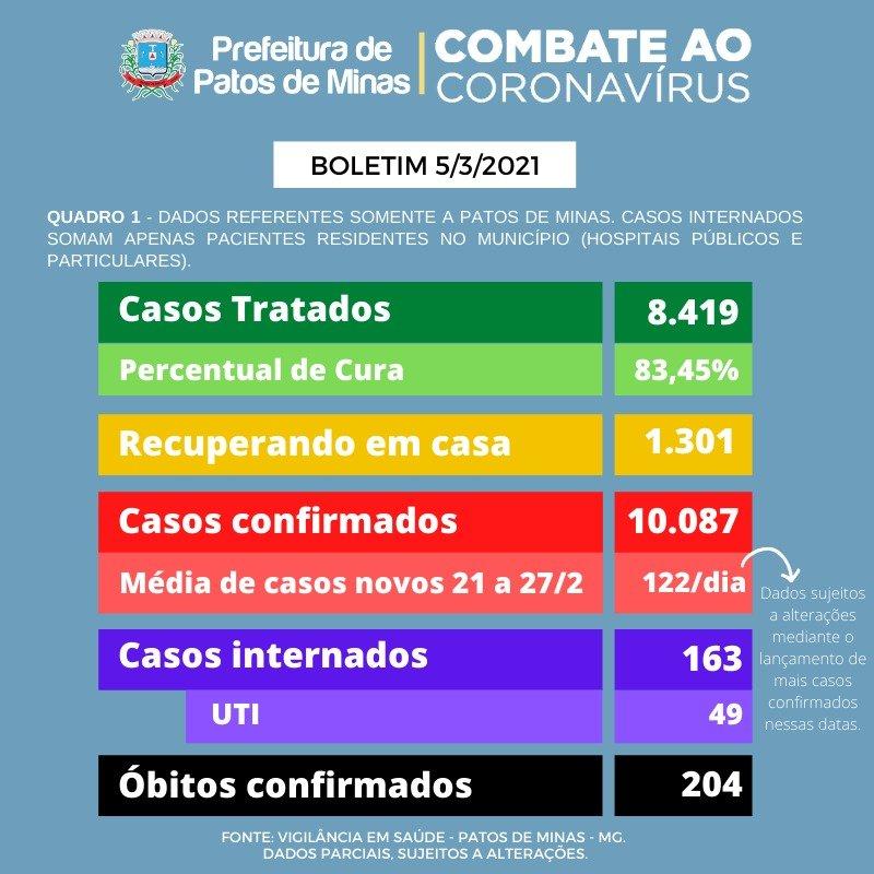 Coronavírus: 19 óbitos foram adicionados no painel desta sexta-feira (5); veja o pronunciamento do prefeito