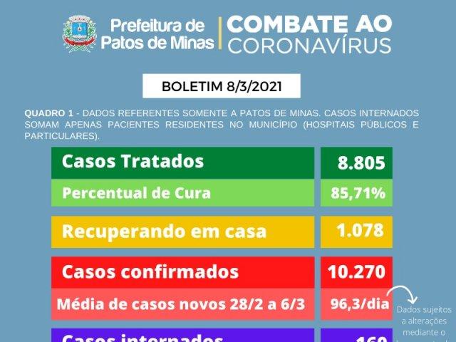Vigilância em Saúde registra mais 23 óbitos por coronavírus em Patos de Minas