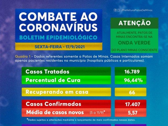 Após quase dois anos de pandemia, números de casos e mortes têm forte tendência de queda em Patos de Minas