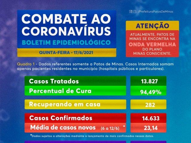 Boletim de hoje traz 14 novos casos e mais dois óbitos por coronavírus em Patos de Minas
