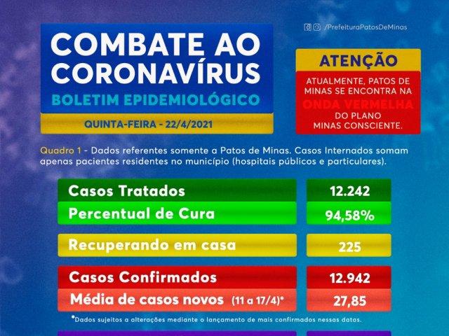 Coronavírus: Mais duas mortes foram registradas no boletim desta quinta-feira (22)