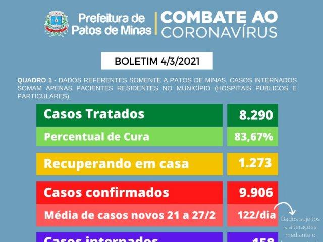 211 novos casos foram adicionados no boletim da covid-19