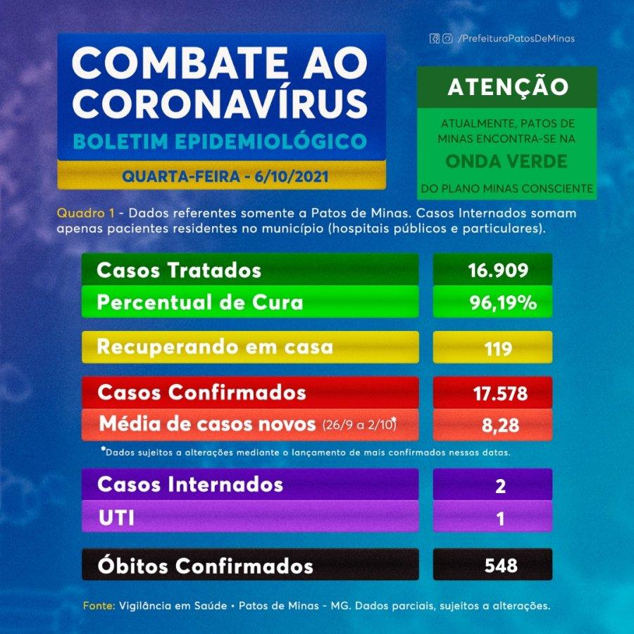 Patos de Minas está há 11 dias sem mortes por Covid-19, diz prefeitura