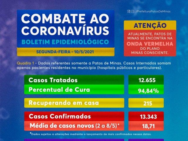Boletim traz 31 novos casos e mais quatro óbitos por covid-19
