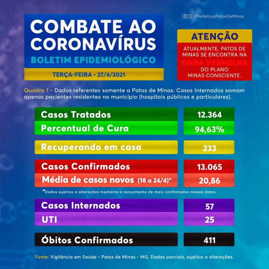 Covid-19: Boletim de hoje traz 33 novos casos e 11 óbitos